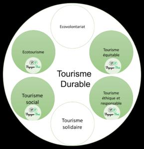 Positionnement de Voyager Vrai par rapport au tourisme durable